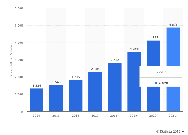 ecommerce retail sales