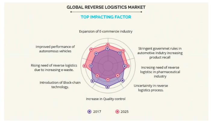 reverse logistics market problems