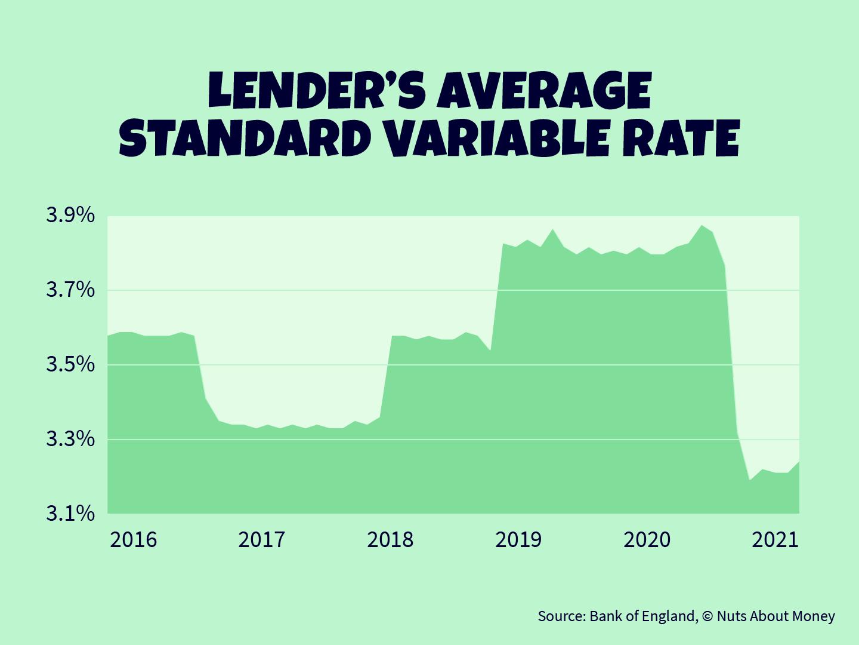 Lender's average standard variable rate graph