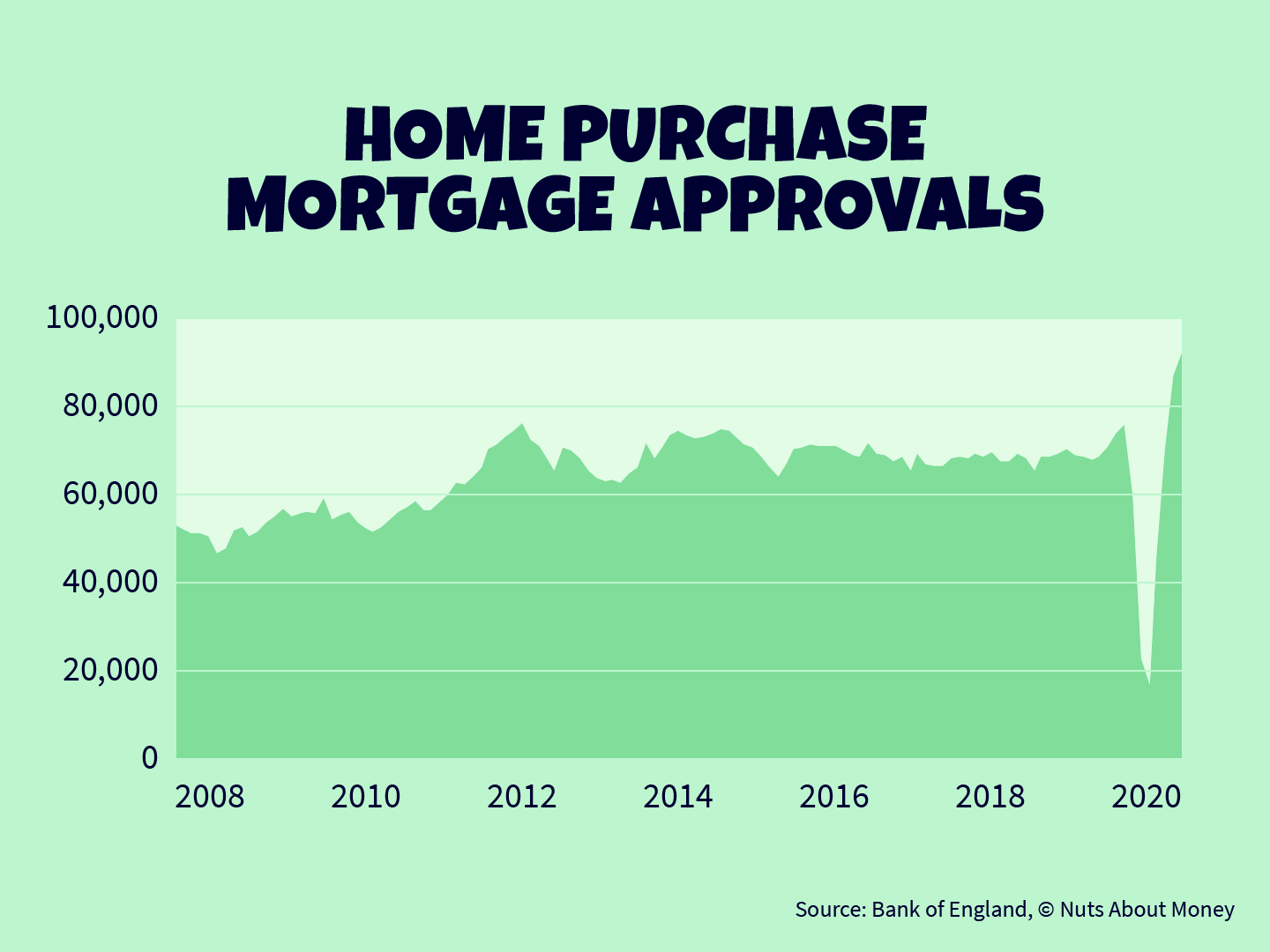 Home purchase mortgage approvals