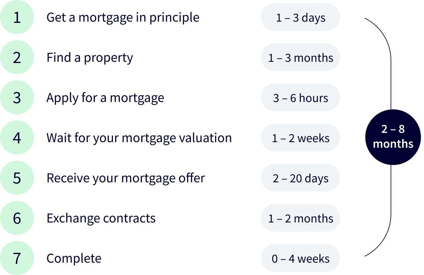 Mortgage application timeline