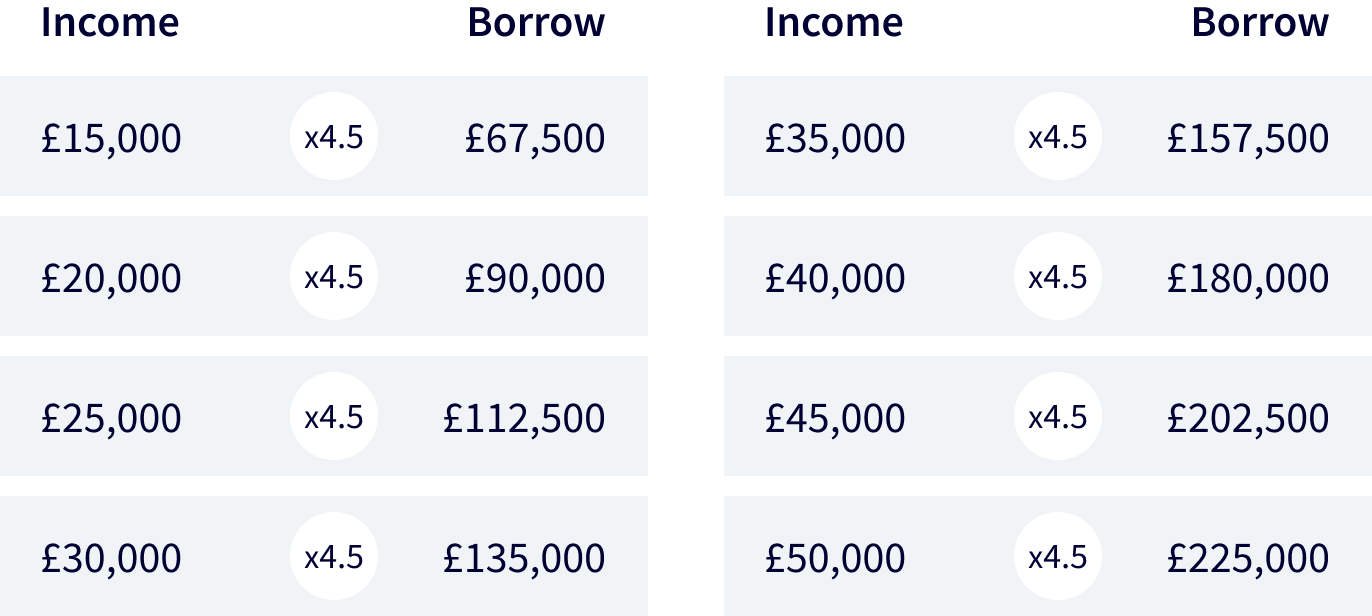 Mortgage borrowing based on your salary table