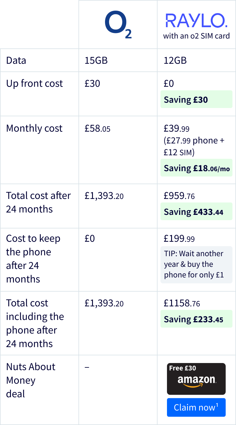 Raylo phone cost comparison table