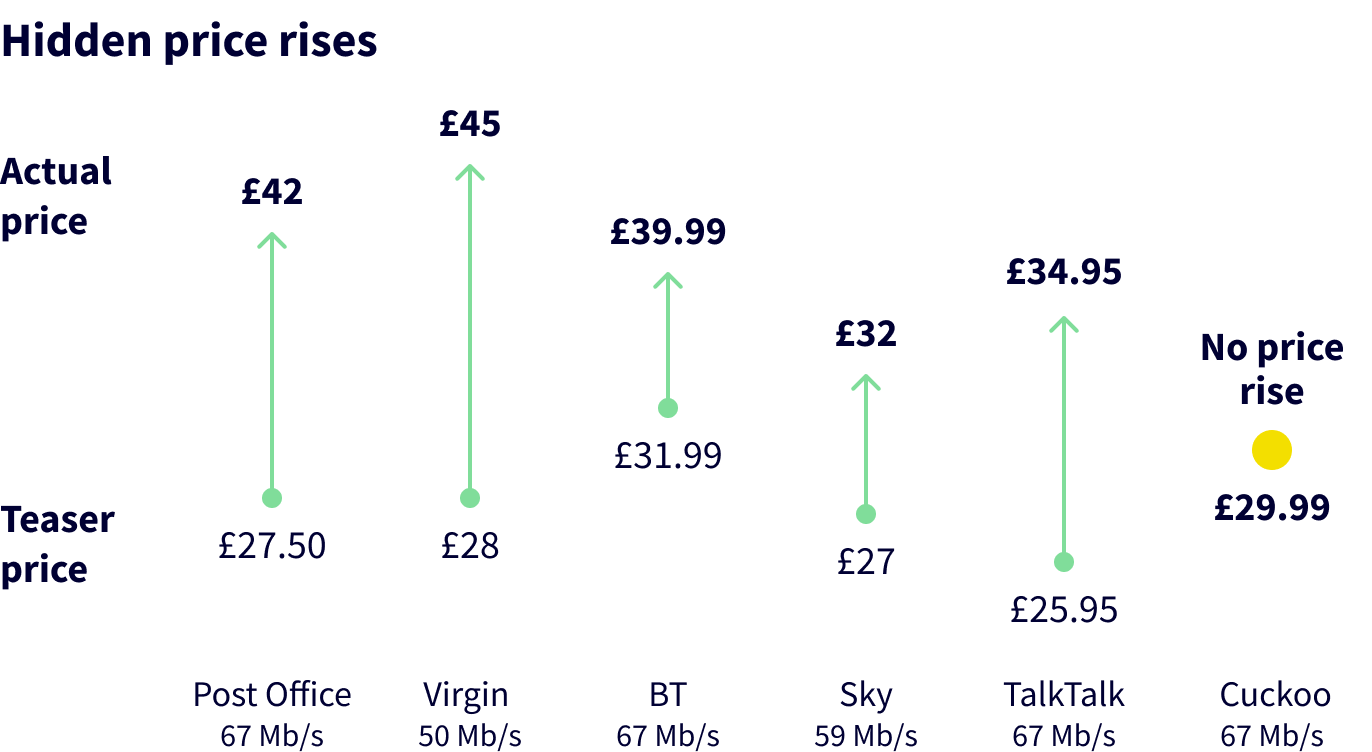 Cuckoo broadband review price comparison