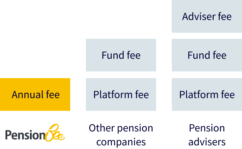 PensionBee fees