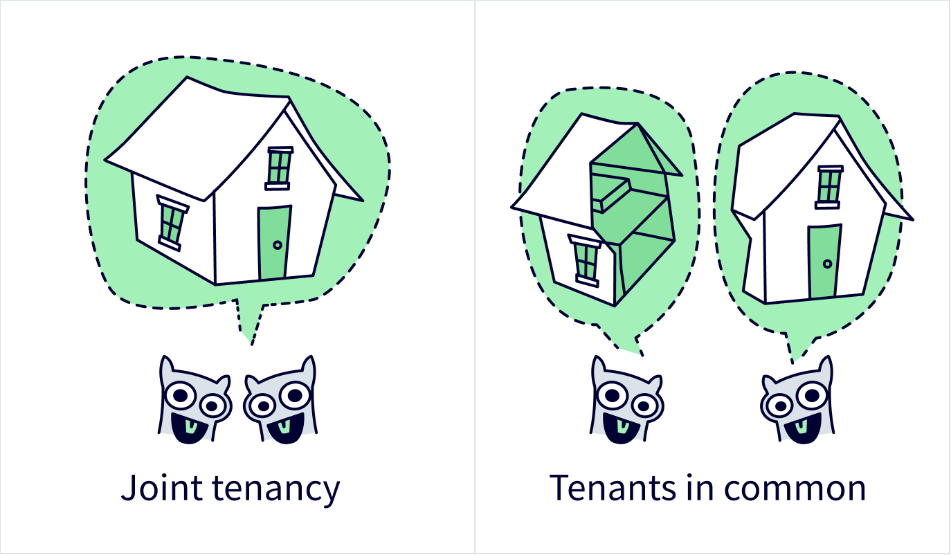 Joint tenancy compared to tenants in common illustration