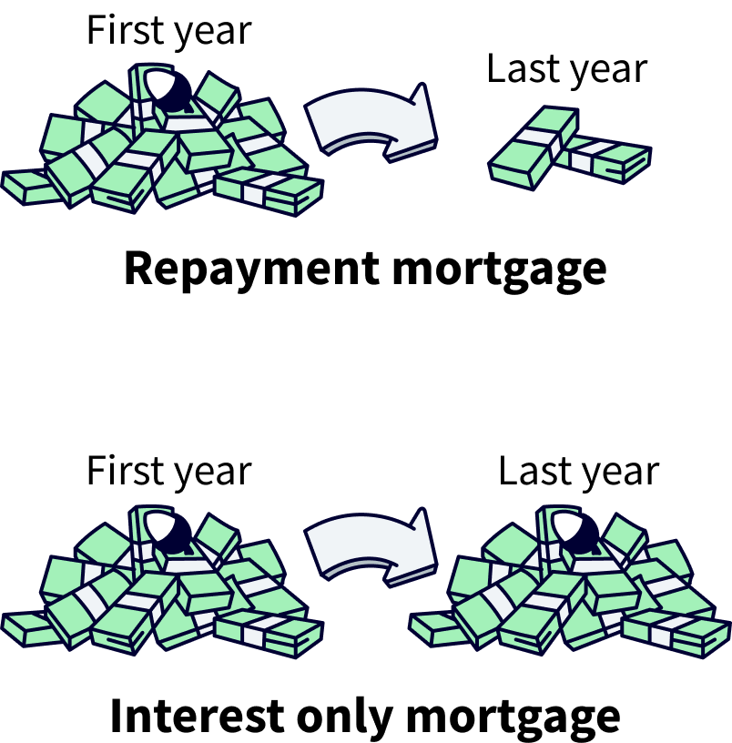Interest only mortgage compared to a repayment mortgage