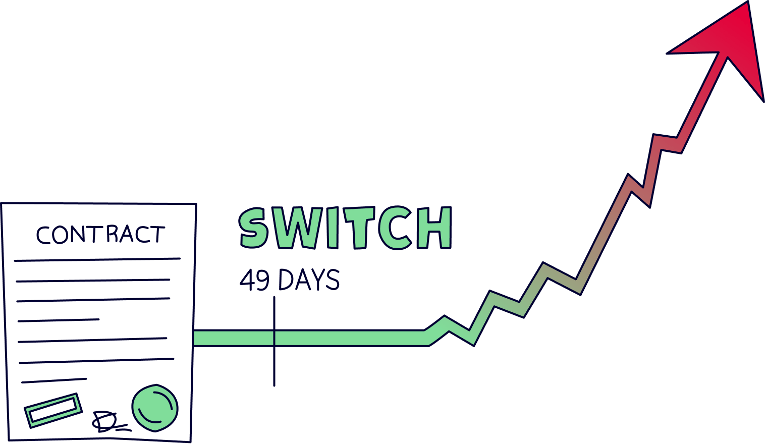 When to switch energy contract