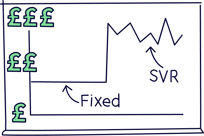 Standard variable rate mortgage compared to a fixed mortgage