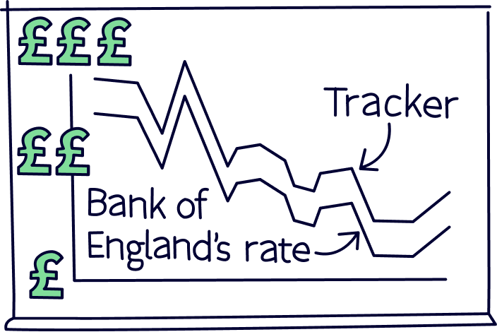 Tracker mortgage compared to the bank of england rate