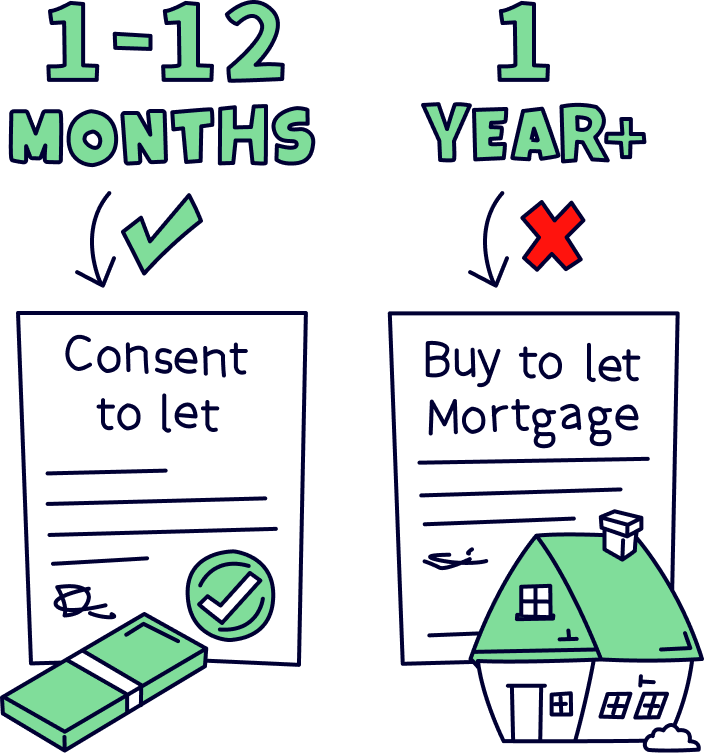 Can I rent my house out on a normal mortgage