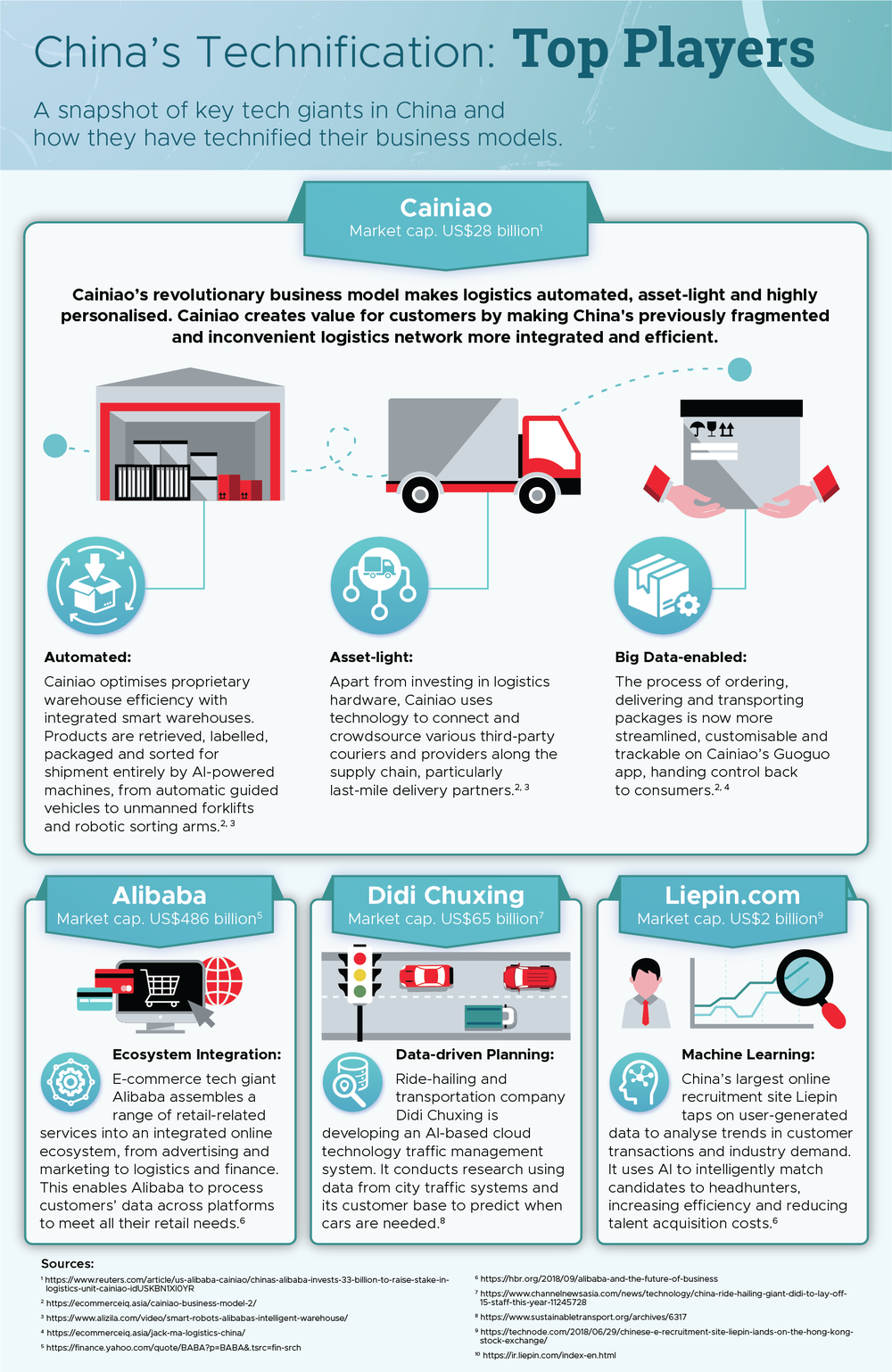China Technification - Cainiao, Alibaba, DIdi Chuxing, Liepin