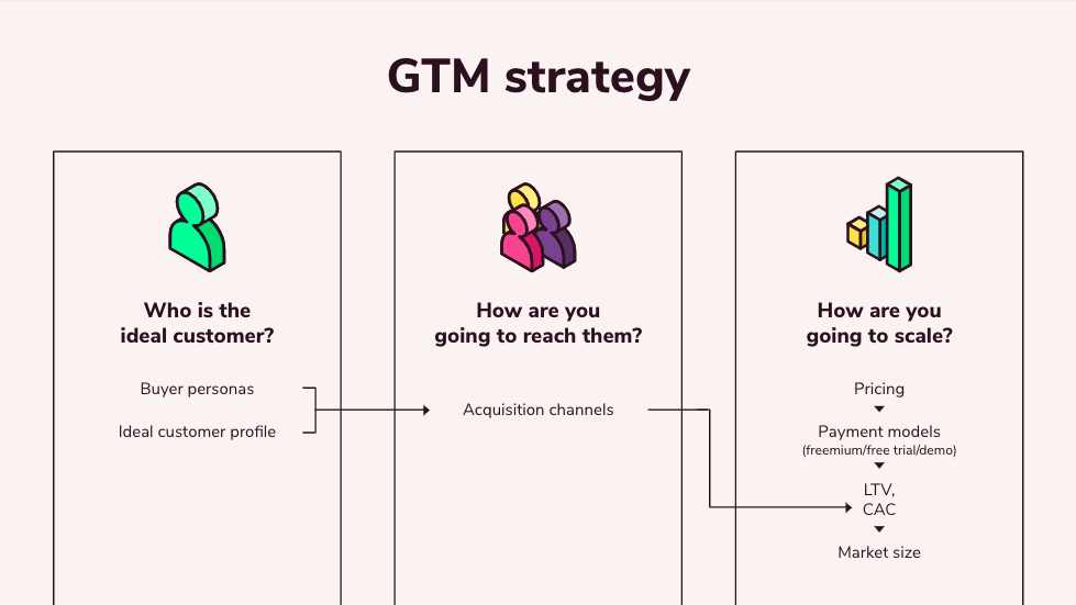 An overview of GTM strategy.