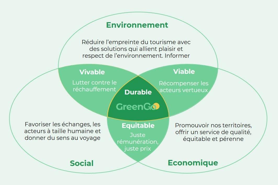 Mission de développement durable de GreenGo