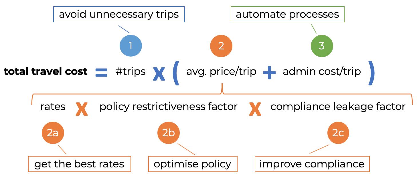 Visual representation of 5-lever travel spend reduction framework