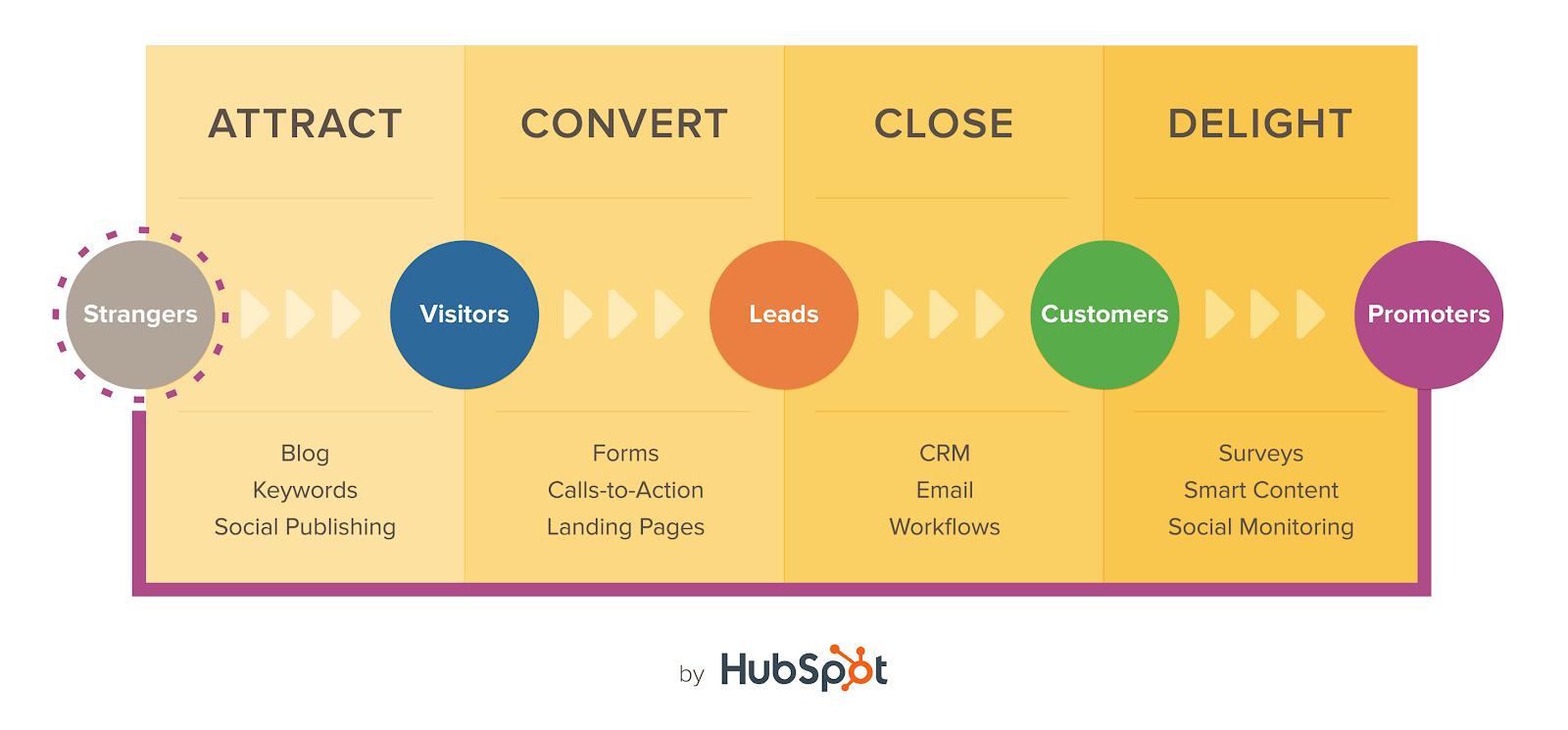 인바운드 마케팅의 4가지 단계 - 허브스팟