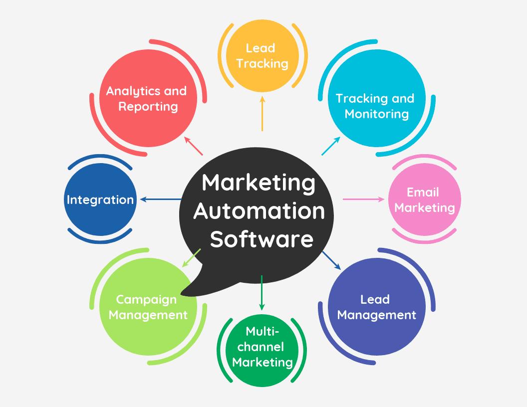 marketing automization