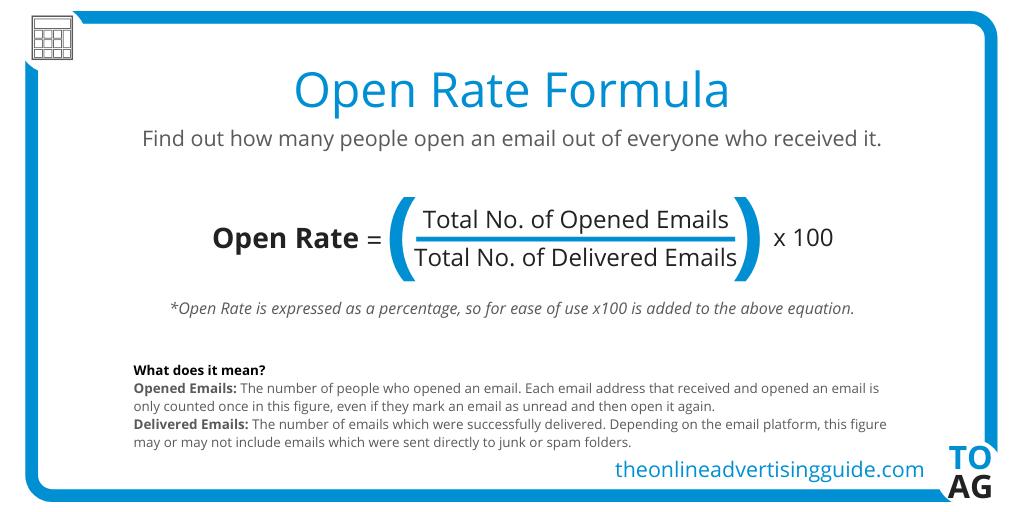 Open Rate Formula