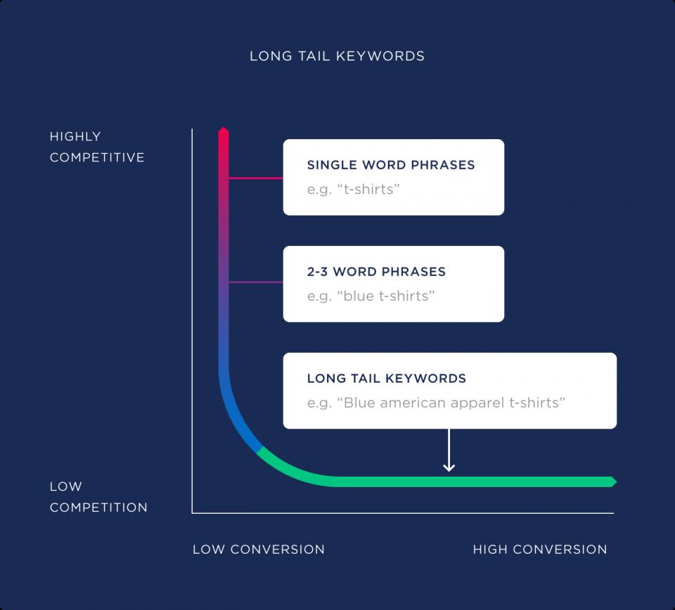 Imaportance of longtail keywords