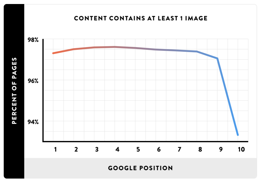 importance of inserting images in Google SEO