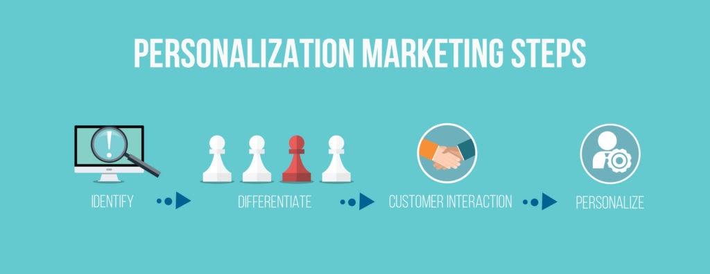 personalization marketing steps