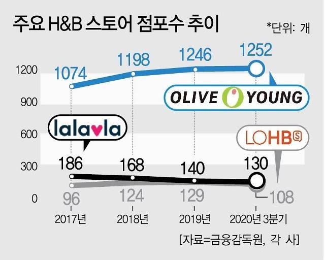 The number of H&B store in Korea, 2020