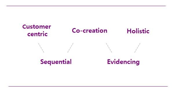 서비스 디자인 다섯가지 원리