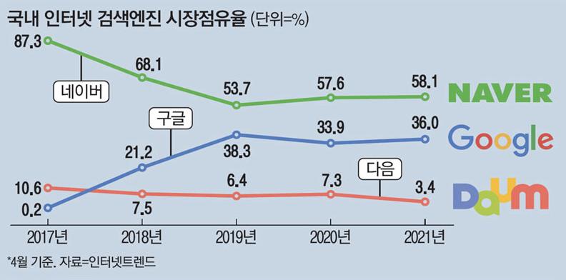 국내 검색엔진 시장점유율