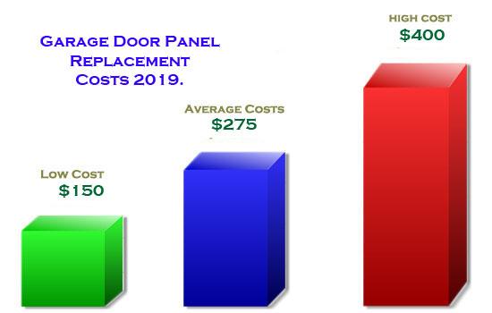 Garage Door Panel replacement Costs 2019