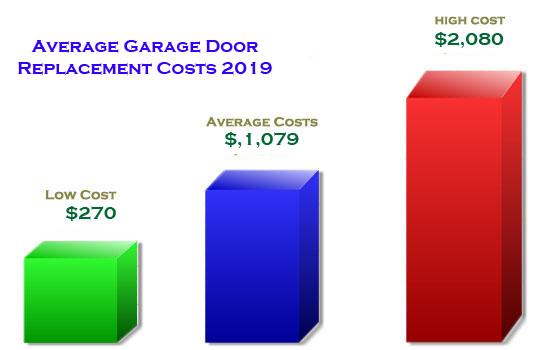 average-garage-door-opener-repair-cost-infographic-graph-2019