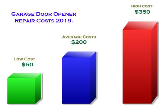 Garage-Door-Opener-Repair-Costs-2019