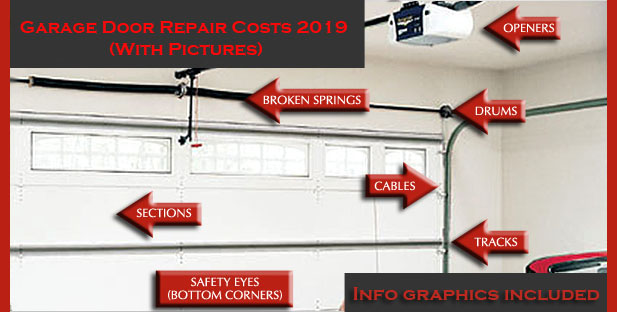 how-much-does-garage-door-repair-cost-in-2019-comparison-graph-infographics