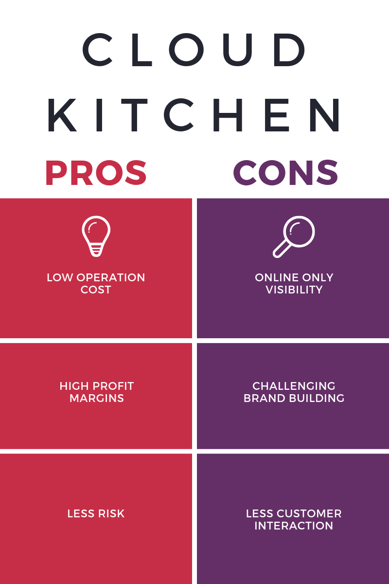 Cloud Kitchen Concept Should You Make The Shift