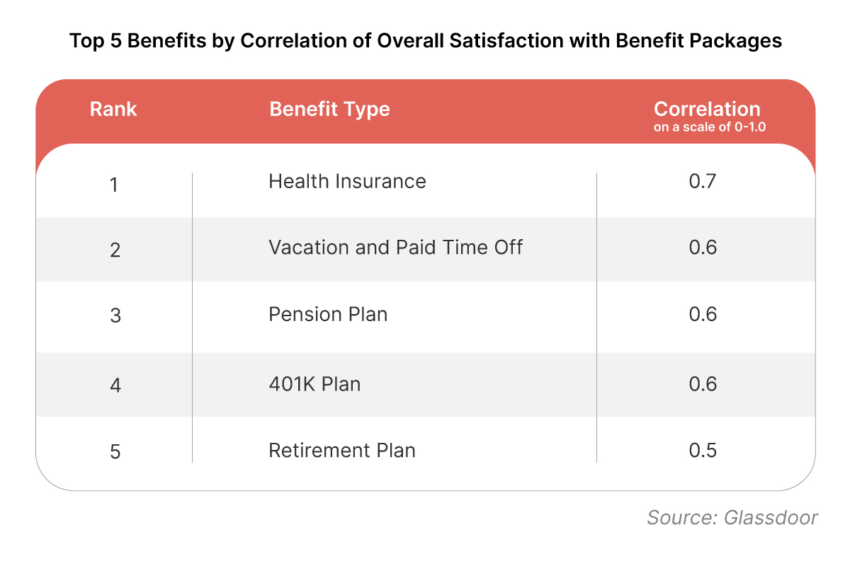 Top 5 health benefits that employees want