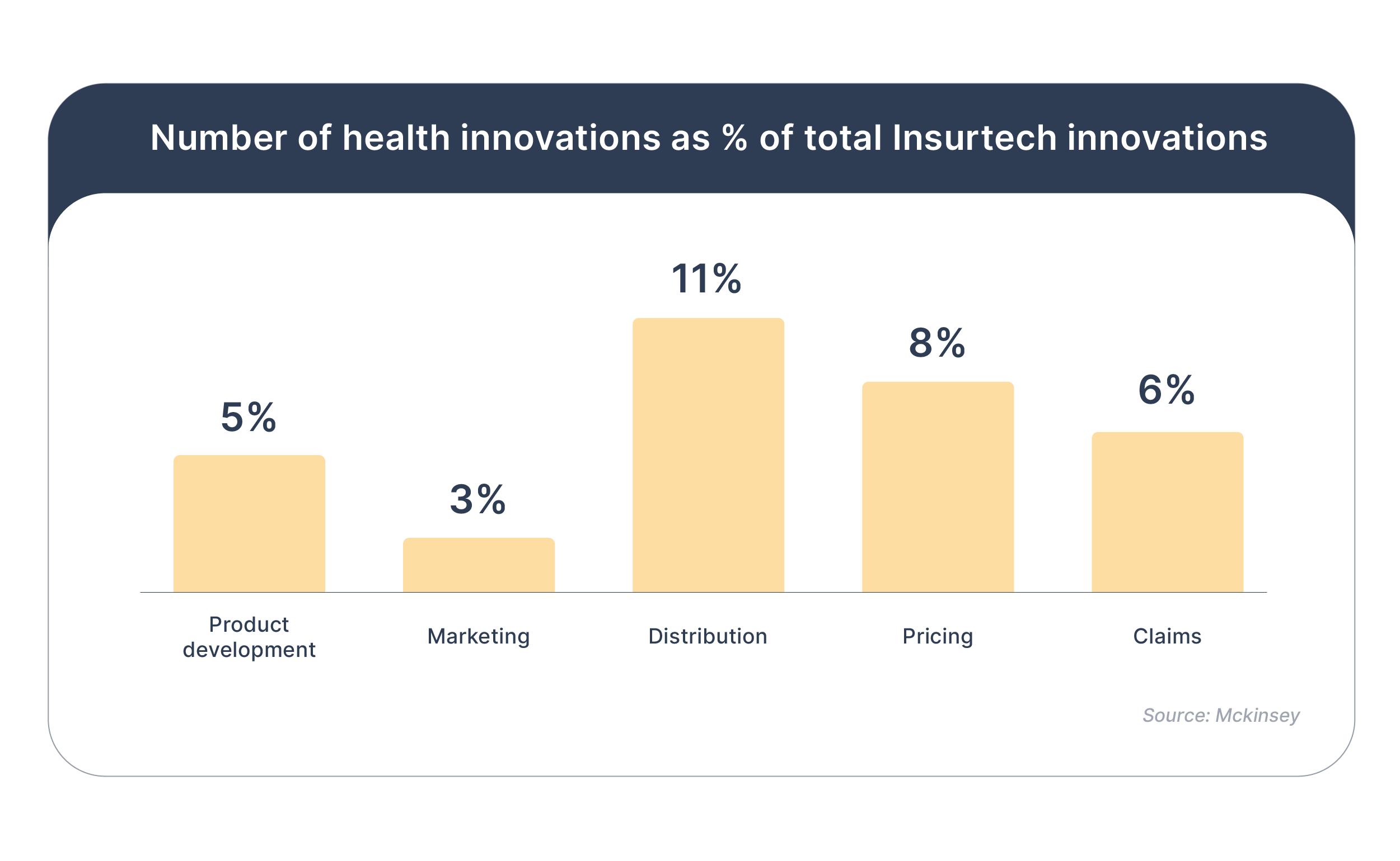 Heath insurtech innovations stats