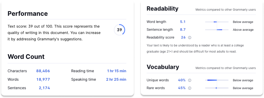 Grammarly report of a readability test