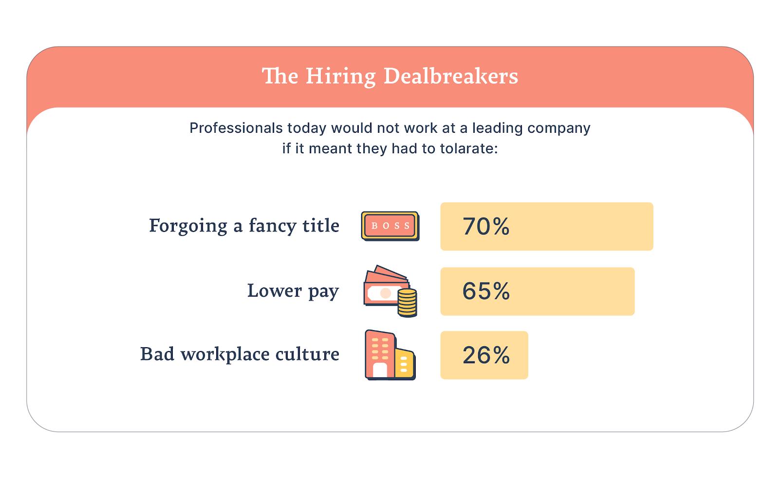 Statistics about hiring dealbreakers