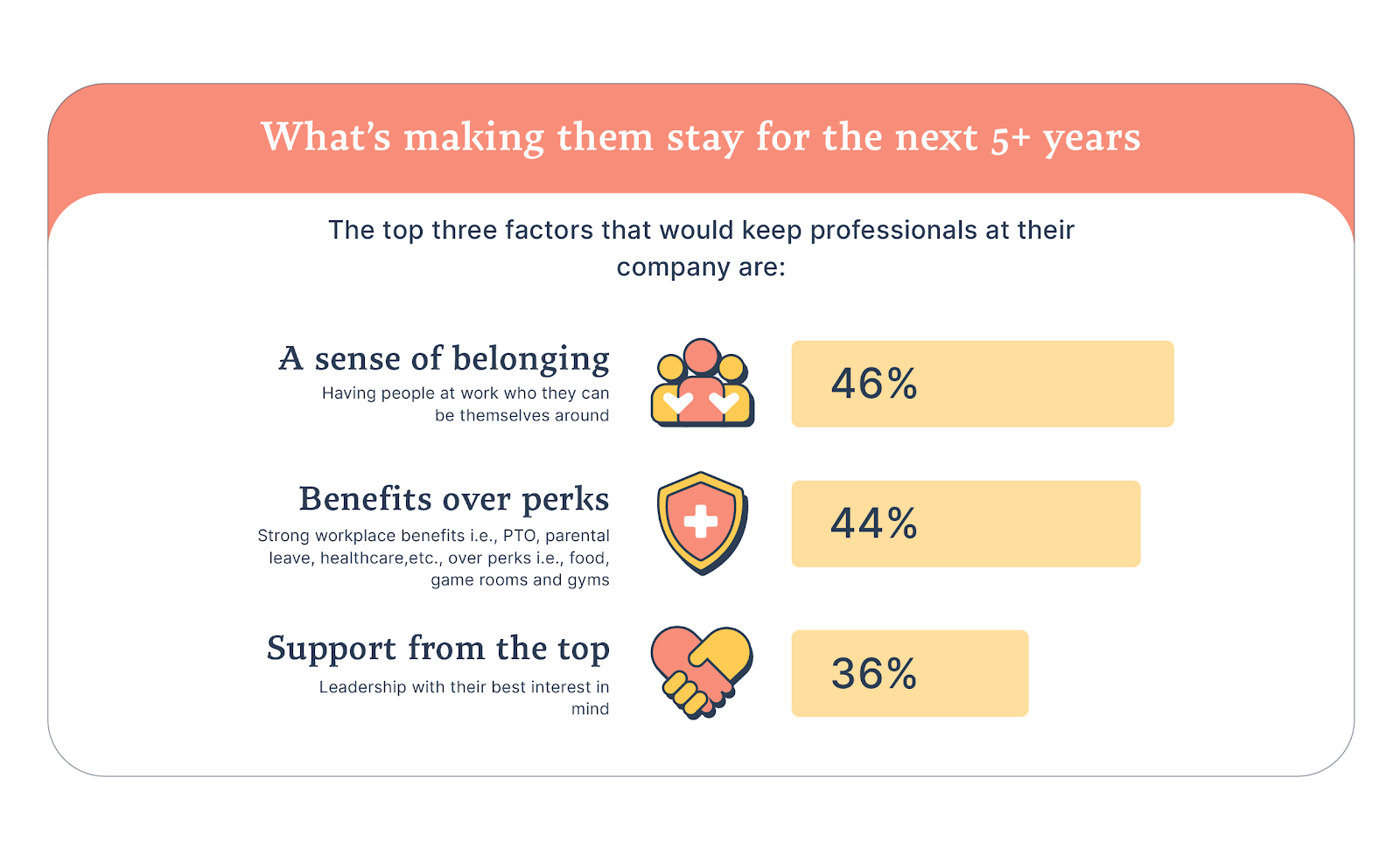 Top three factors that make employees stay; build company culture