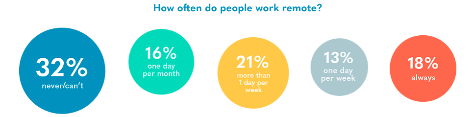 How often do people work remotely
