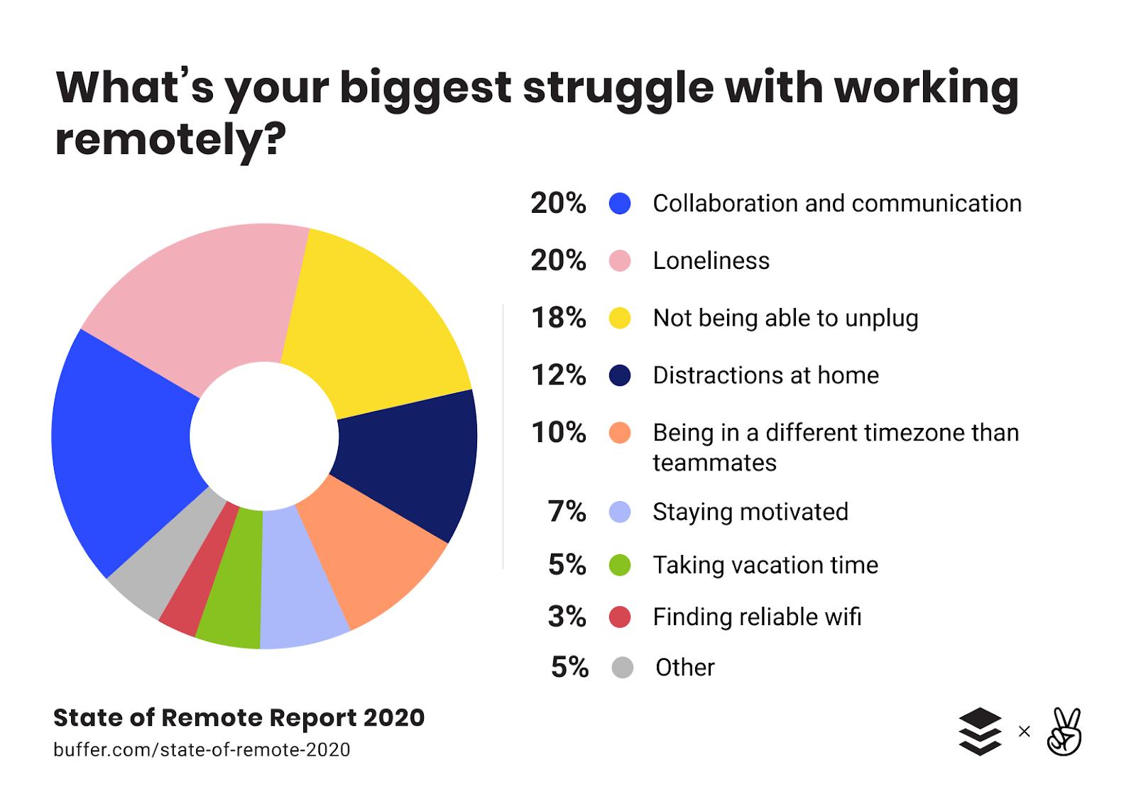 Remote work struggles statistics