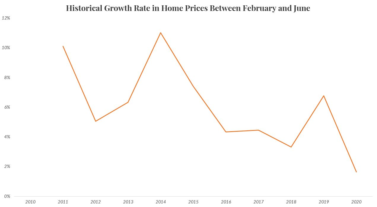 Home appreciation growth rate between February and June year over year in Cypress, Texas.