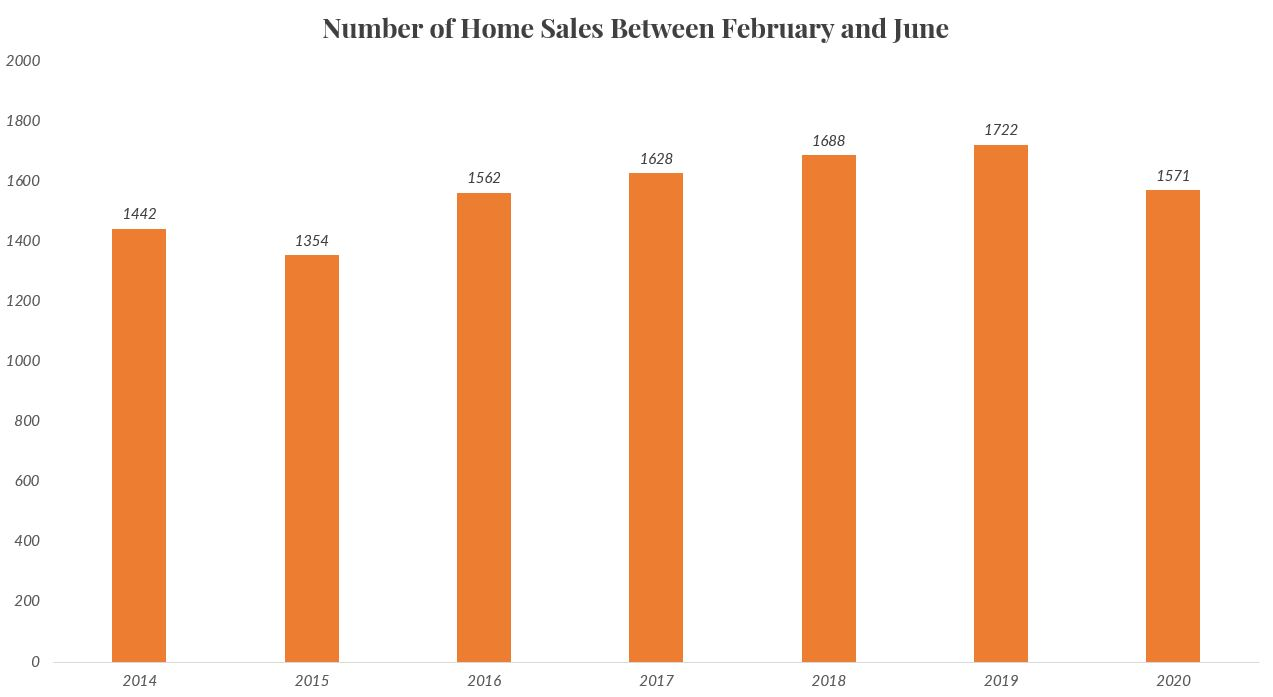 Number of homes sold in Cypress, Texas between February and June since 2014.