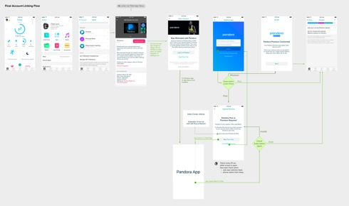 Final Setup Flow Diagram