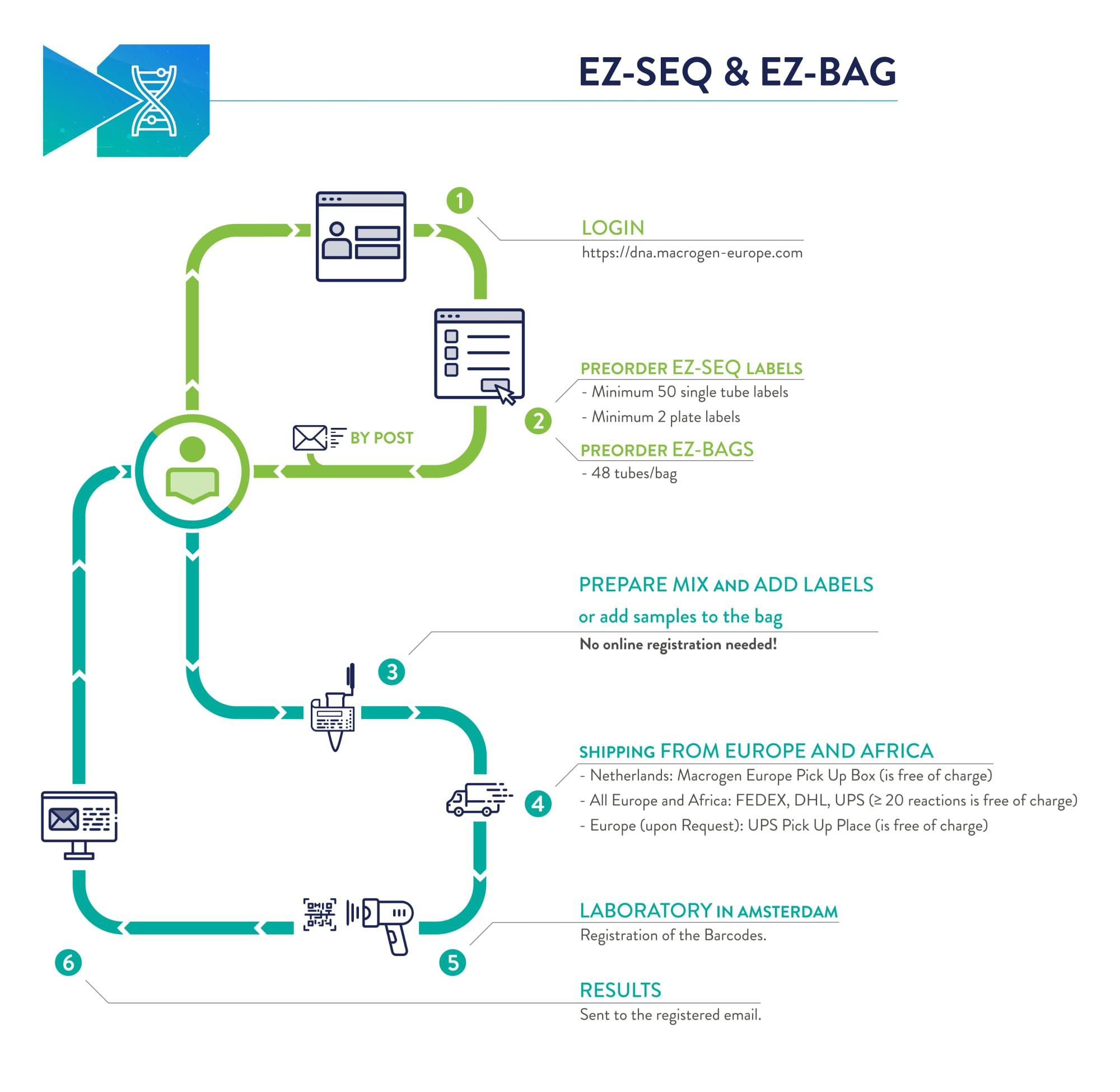 EZ-SEQ & EZ-BAG WORKFLOW.
