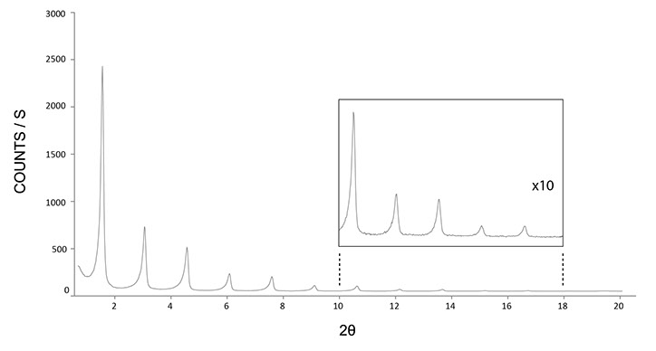 powder diffraction peaks