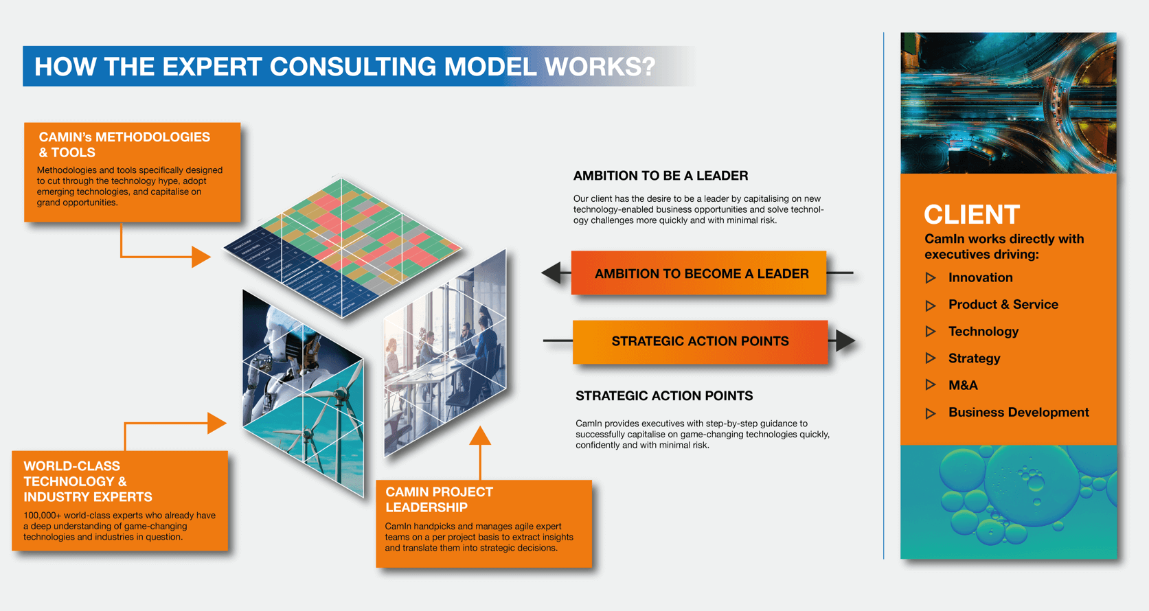 Expert Consulting Model - Uniting Technical Expertise with Strategic Vision