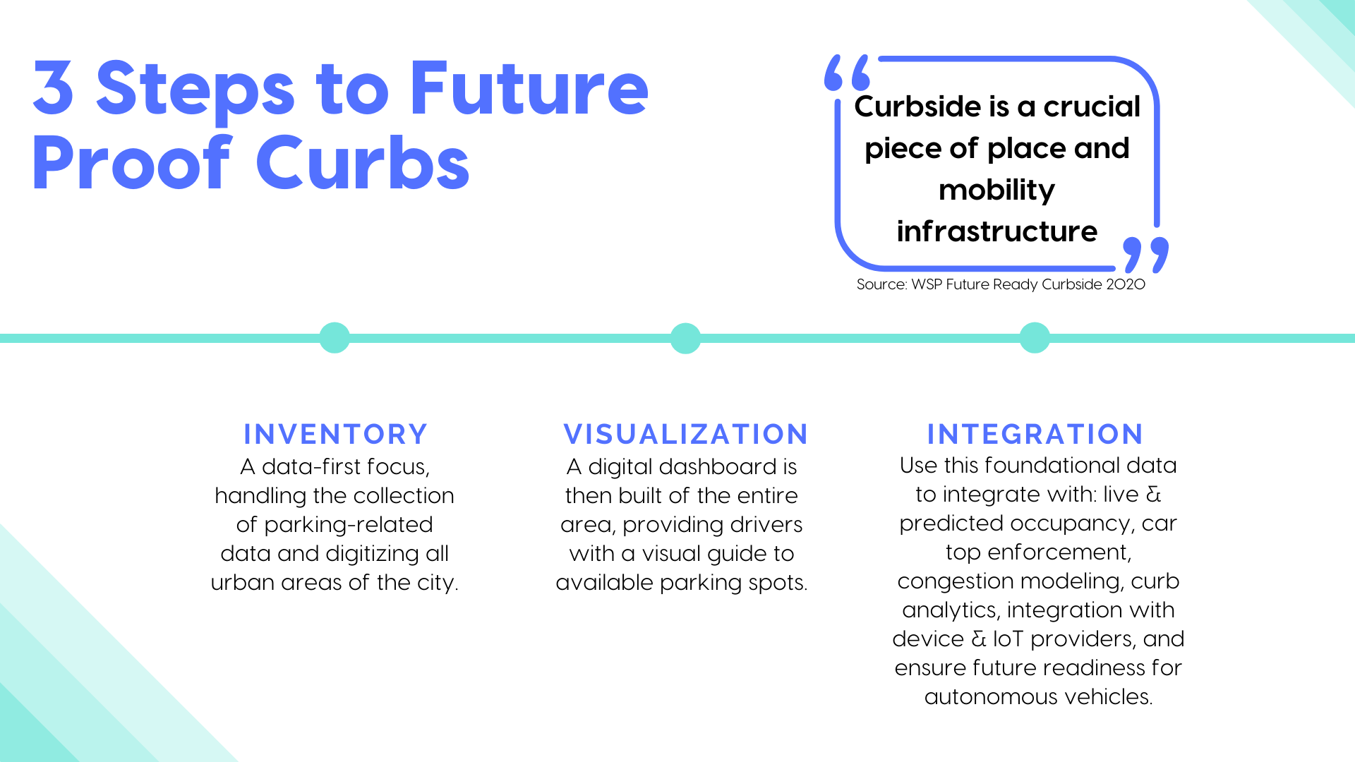 Spot Parking's 3 steps to future proof curbs, a crucial piece of mobility infrastructure