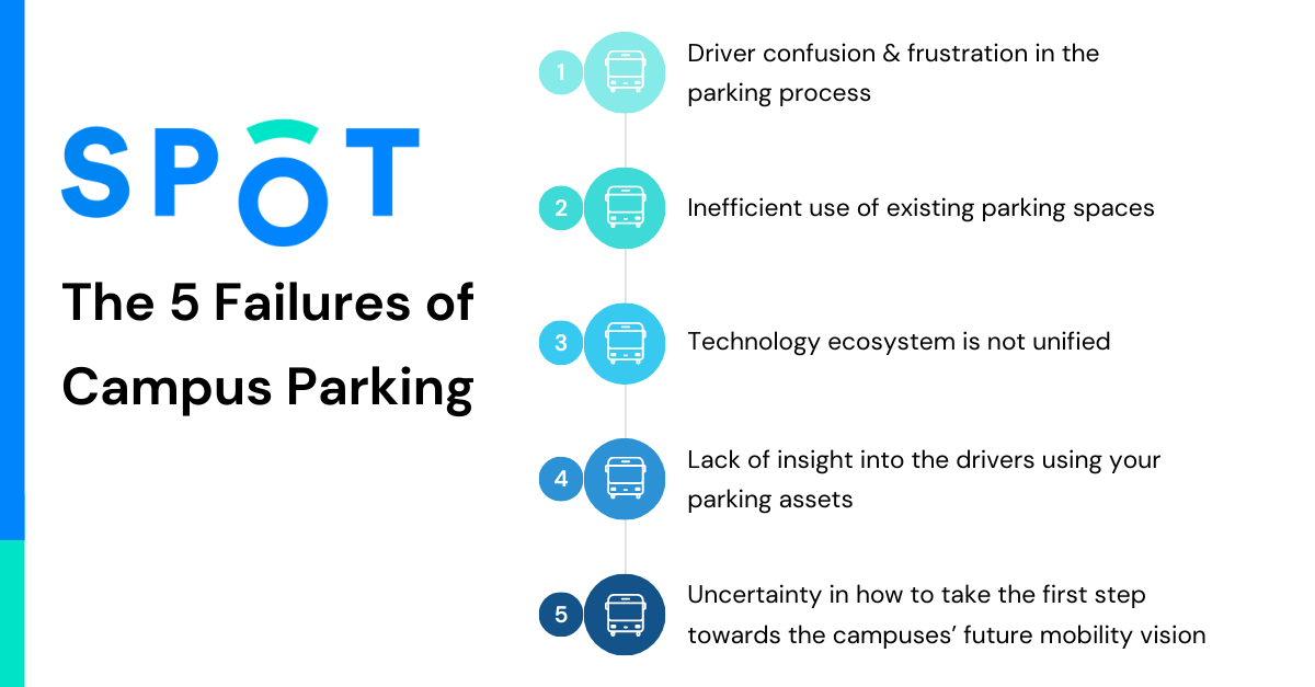 The 5 failures of campus and university parking, Spot