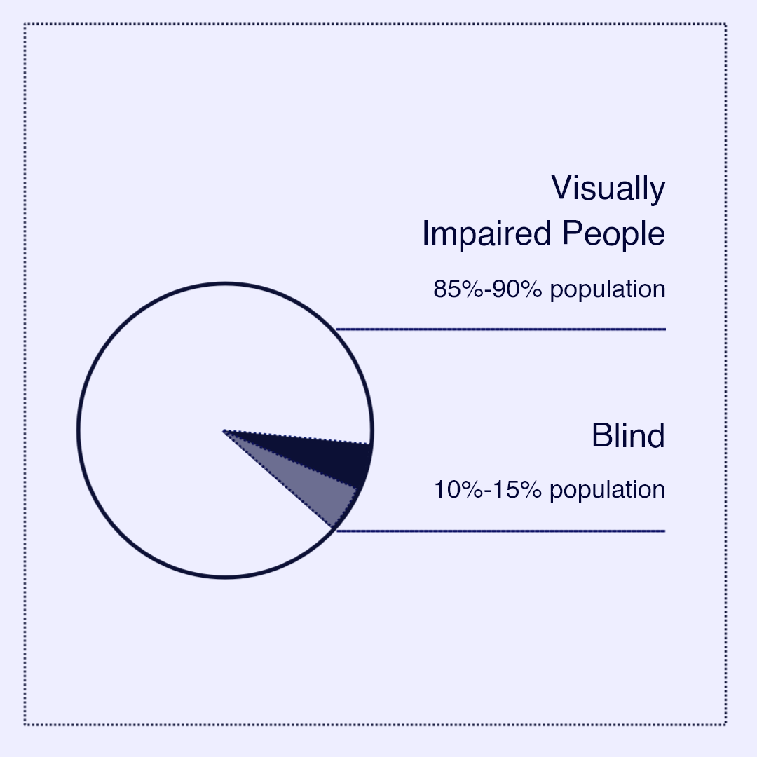Chart shows that  85%-90% are Visually impaired and 10-15% are completely blind people