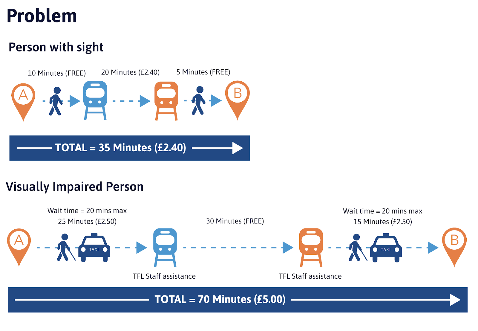 Image showing comparison of price and time taken for VIP and person with sight travelling in London with public transport
